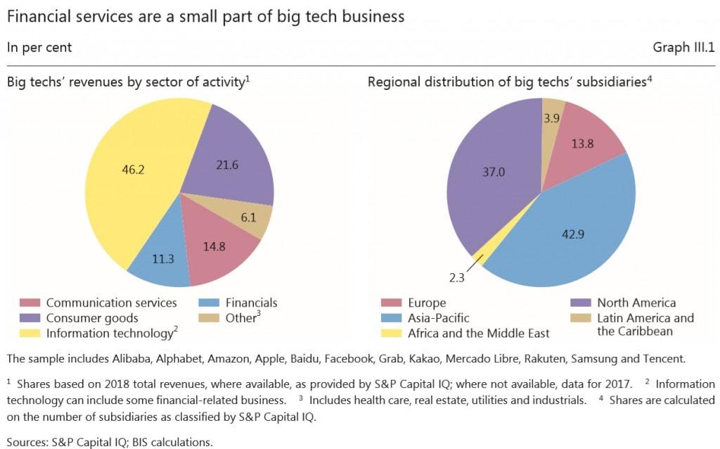 Bank of International Settlements Big Tech Finance
