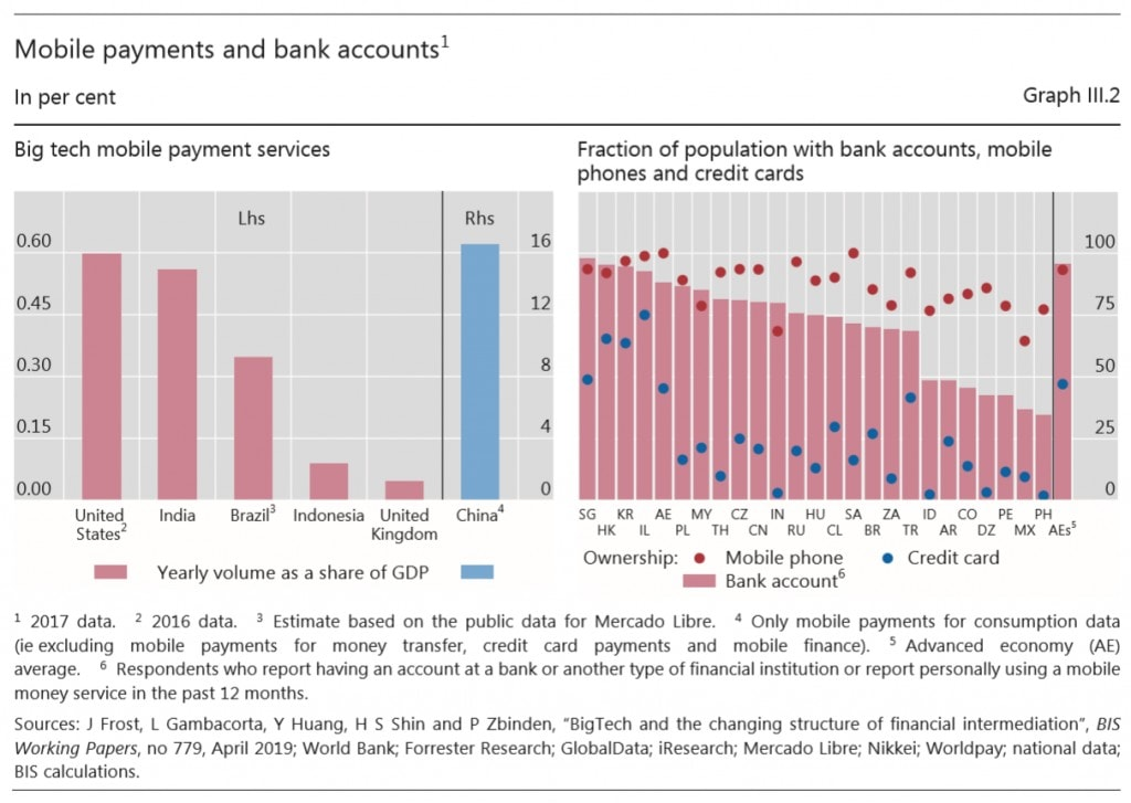 Bank of International Settlements Mobile Payments