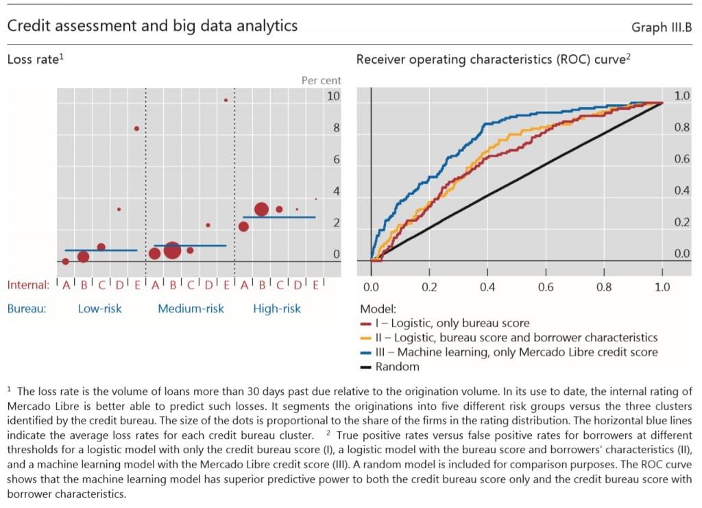 Bank of International Settlements Credit Assessments