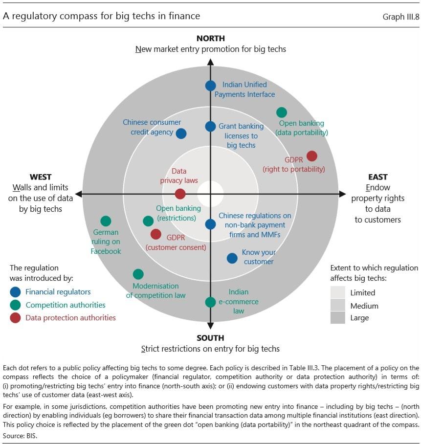 Bank of International Settlements Regulatory Compass