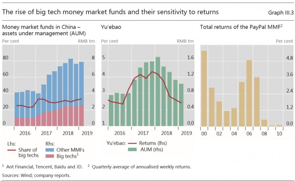 Bank of International Settlements Big Tech Money Market Funds