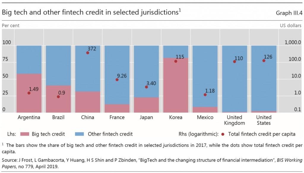 Bank of International Settlements Big Tech and FinTech Credit