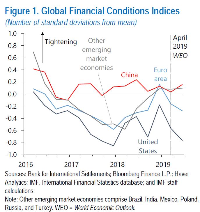 global economic slowdown