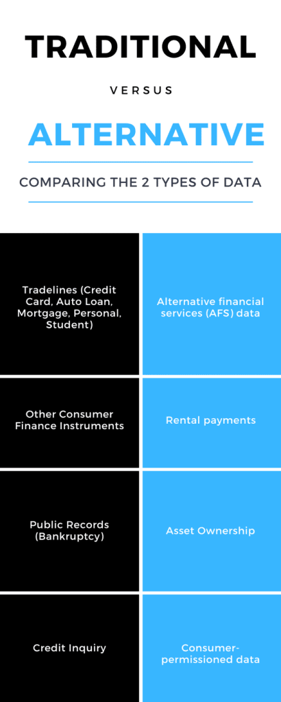 Alternative Financial and Credit Data FICO Machine Learning Fintech CCTV DisruptionBanking